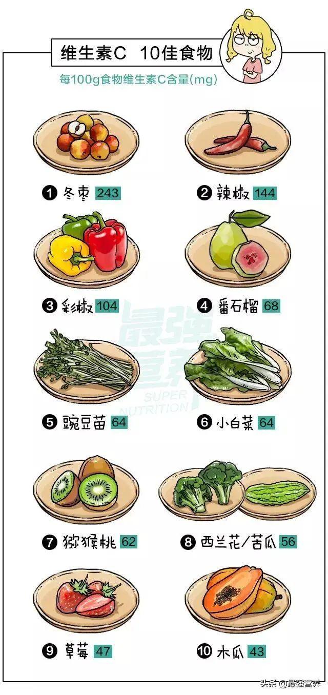 实用!补维生素的十佳食物,秒杀各种食疗偏方