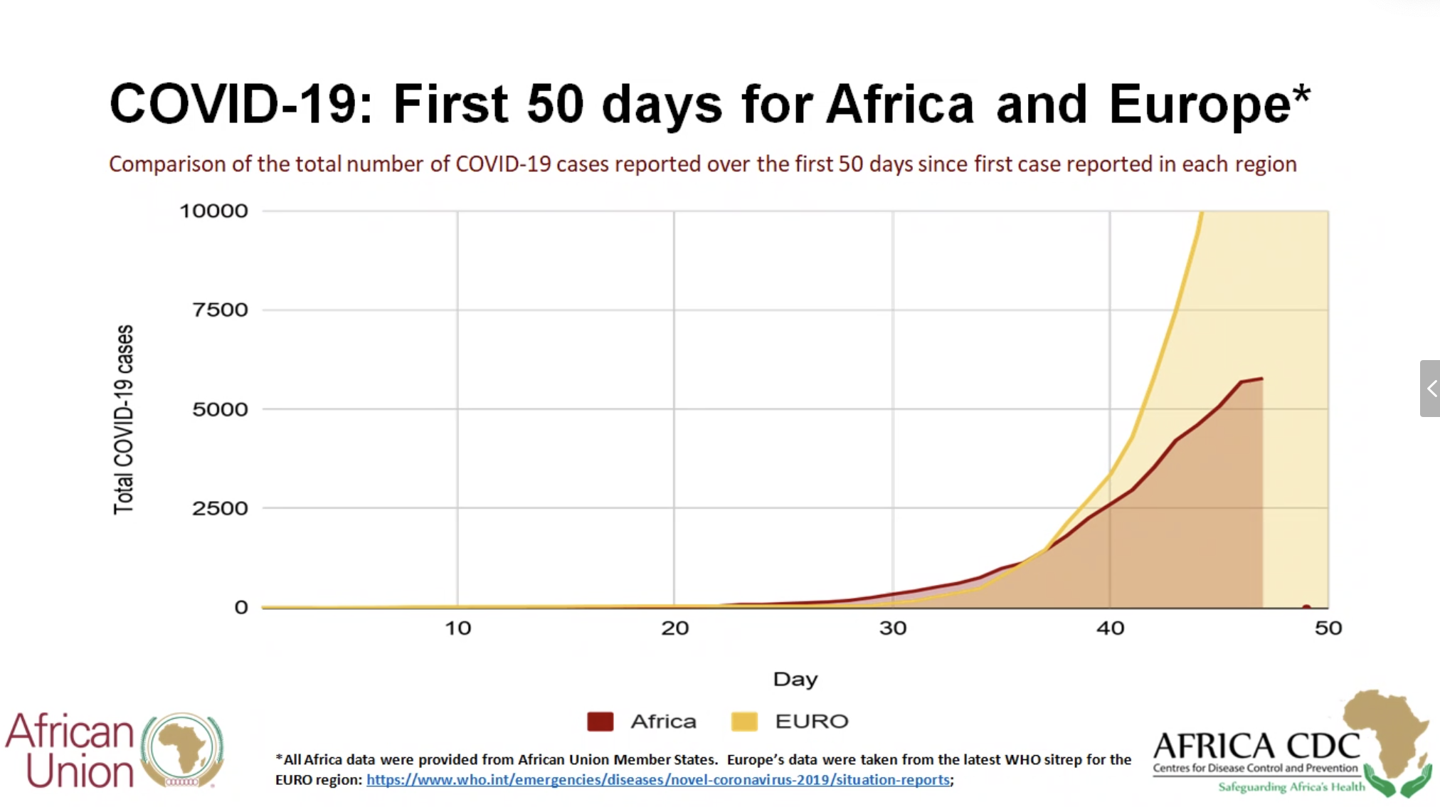 Comparing the outbreaks in Africa and Europe, the number of new cases within 50 days after the first confirmed person changed.