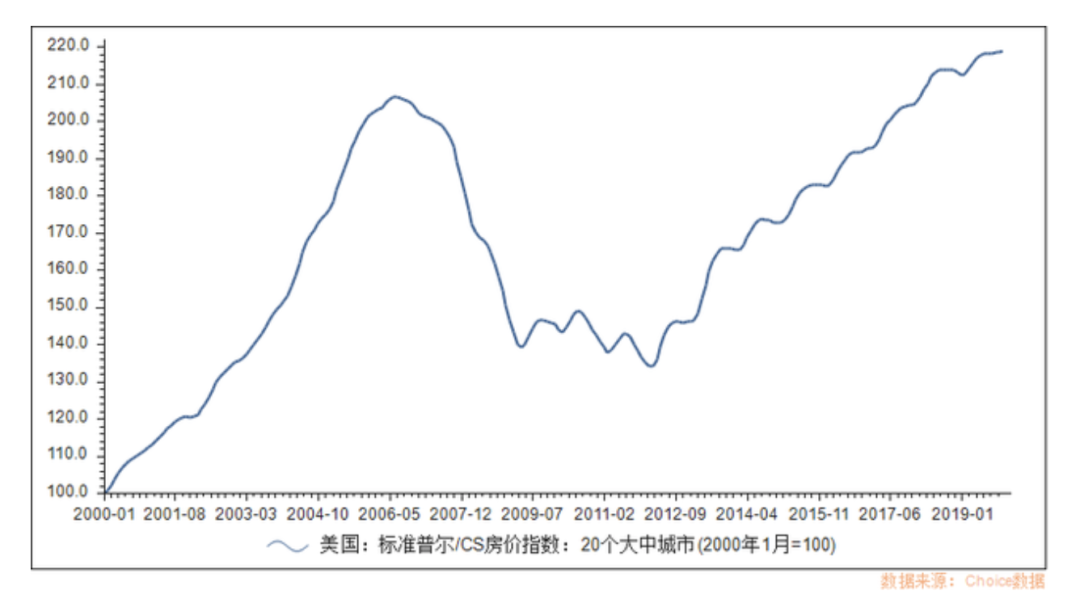 S & P / CS house price index (source: Choice data)