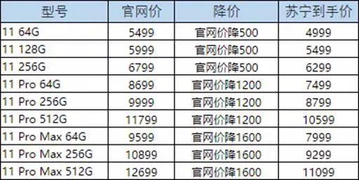▲iPhone 11系列现在售价