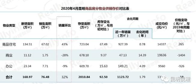 昆明楼市成交持续回暖复苏 4月卖房7445套均价接近1.4万