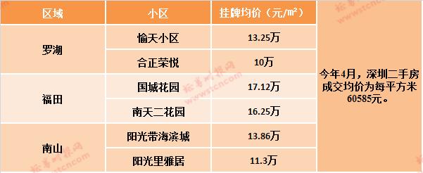 深圳部分带优质学位小区的二手房房价 数据来源:乐有家研究中心