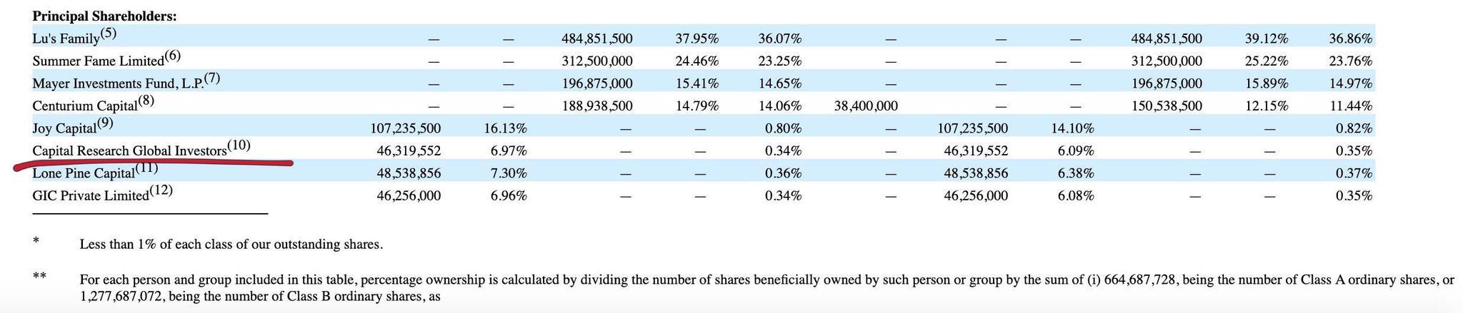 瑞幸机构大股东CRGI清仓所持瑞幸股份 此前持股9.2%
