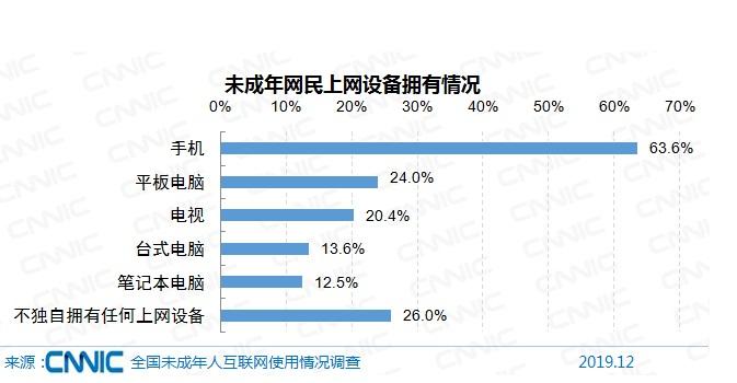 74%的未成年网民有自己的上网设备