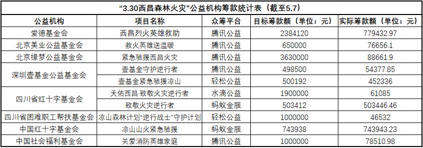 四川凉山去年山火善款尚未落实 今年筹款情况又如何?