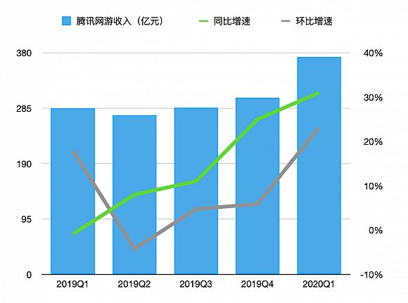 2019Q1-2020Q1 腾讯网络游戏收入增长情况