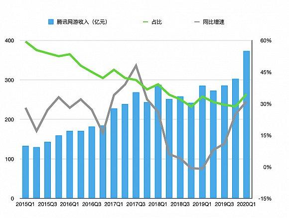 腾讯网络游戏收入占比情况
