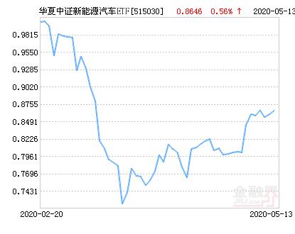 华夏中证新能源汽车ETF净值下跌1.53% 请保持关注