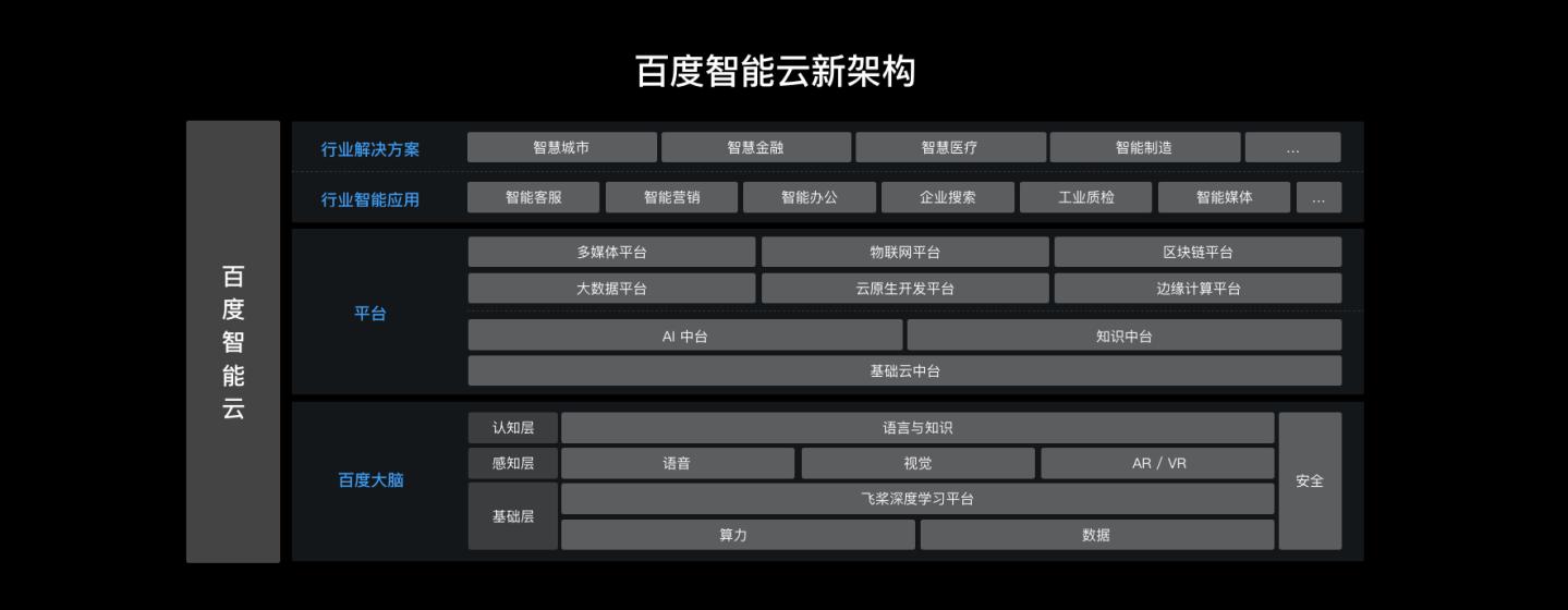 百度CTO王海峰公布云业务最新架构;图片来源:百度