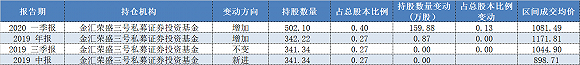 """外格:""""金汇荣盛三号""""持仓贵州茅台情况 数据来源:Wind"""