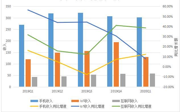 (小米手机、IoT、互联网收入,及其同比增速,数据来源为财报,36氪制图)