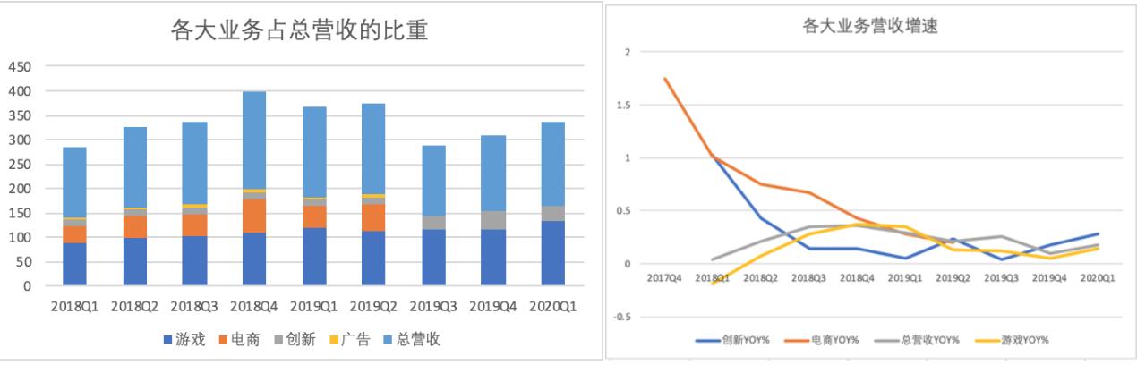 左:网易2018Q1至2020Q1各大业务营收情况及占比右:网易2017Q4至2020Q1各大业务YOY%(营收同比增速)制图:36氪 数据均来自公司财报