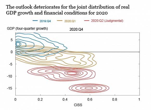 信贷与gdp_GDP增长与金融状况呈正相关,纽约联储预计美国Q2萎缩25%