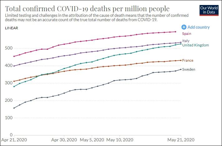 按每百万人物化亡总数,瑞典矮于英法意等国,不过新添弯线并未展现放缓迹象