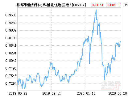 银华新能源新材料量化优选股票A净值下跌1.97%