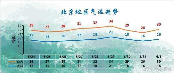 今天北京城区天气晴晒,但气象部门提醒别洗车