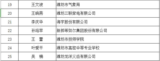 """潍坊25人获2019年度""""山东省技术能手""""称号"""
