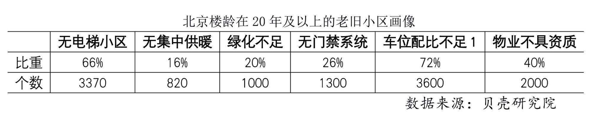 北京老旧小区六成无电梯 车位配比不足1的占比超七成