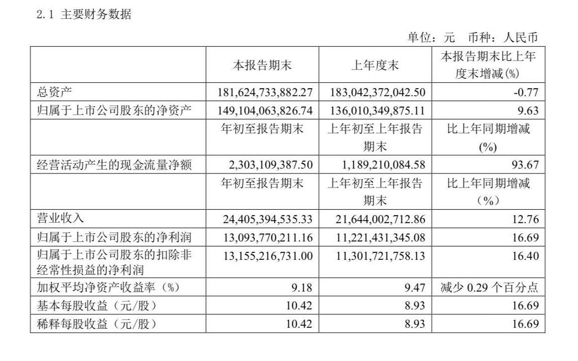 贵州茅台2020年第一季度通知重要财务数据