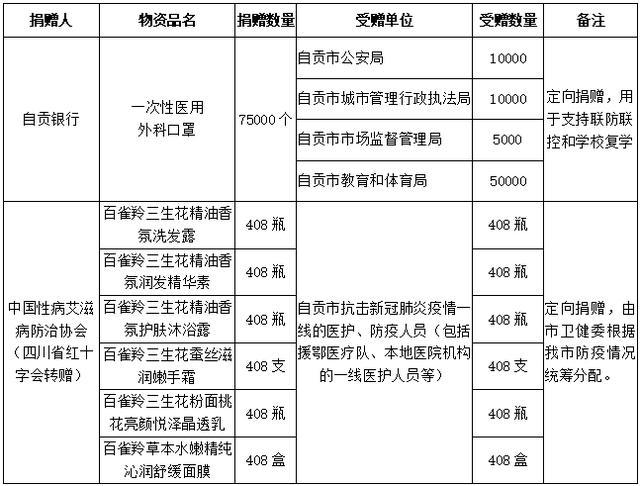 自贡市红十字会关于新型冠状病毒肺炎防控社会捐赠款物情况公示