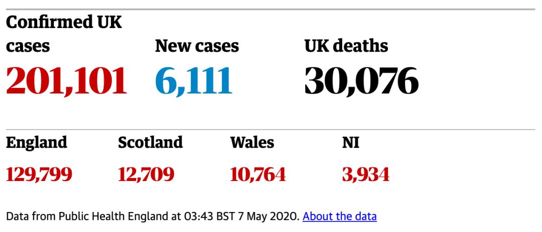 英国病例死亡数居欧洲第一、下周一或解除部分封锁