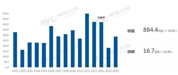 2020年一季度中国智能音箱市场TOP3品牌市场集中度进一步加深