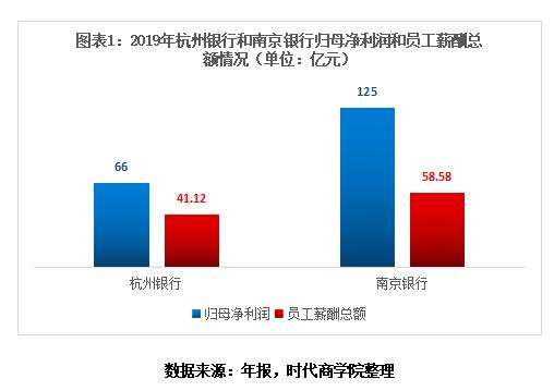 """杭州银行量产千万富豪高管 近12亿贷款若""""打水漂""""谁担责?"""