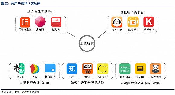 耳朵经济市场规模增5成 资本入局背后:内容平台双赢--九分网络