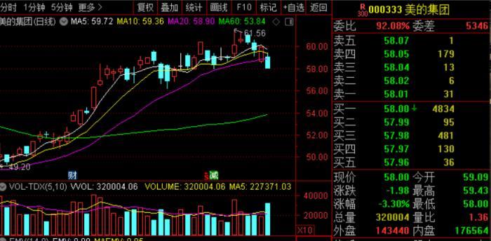 美的集团股价走势。截图