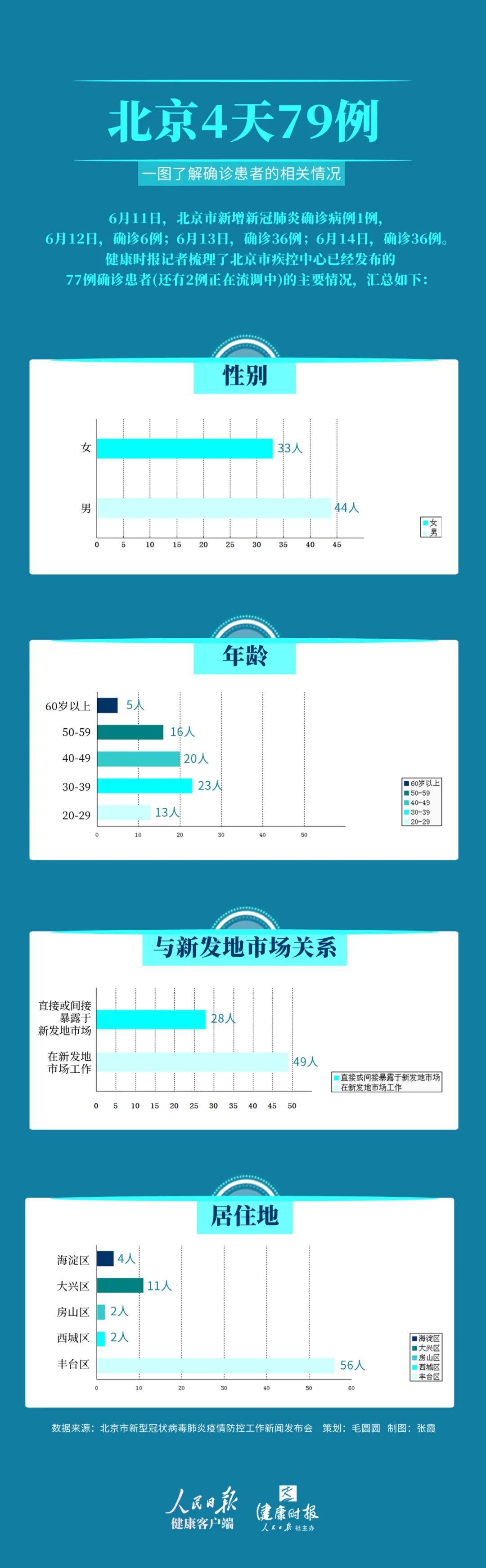 贏咖3天7贏咖39例疾控專家北京這圖片