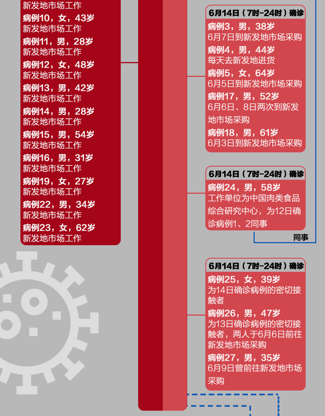 一图看懂 | 北京4天79例确诊,是这么感染的
