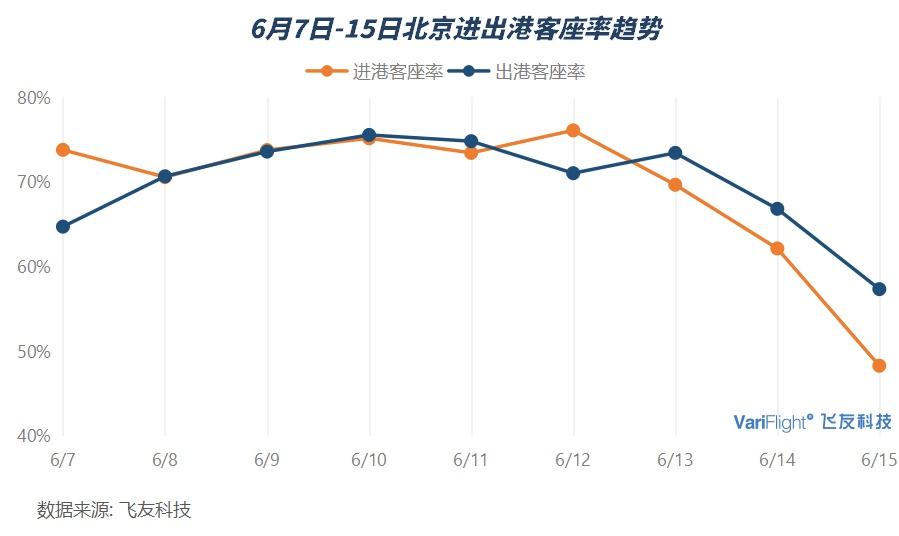 此外,根據飛常準APP統計的最新機票預訂指數顯示,近2日前往北京的機票預訂量也下降到5月初的水平。