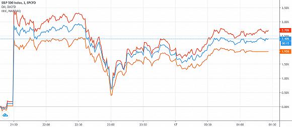 """鲍威尔再提经济""""不确定性"""" 债券购买速度由市场决定+外汇交易锁仓会不会爆仓"""