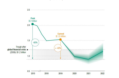 预计2021 年全球FDI进一步减少5%至10% 2022年开始复苏