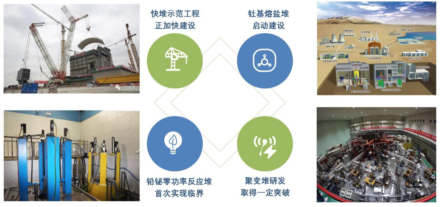核能科技创新周围片面收获