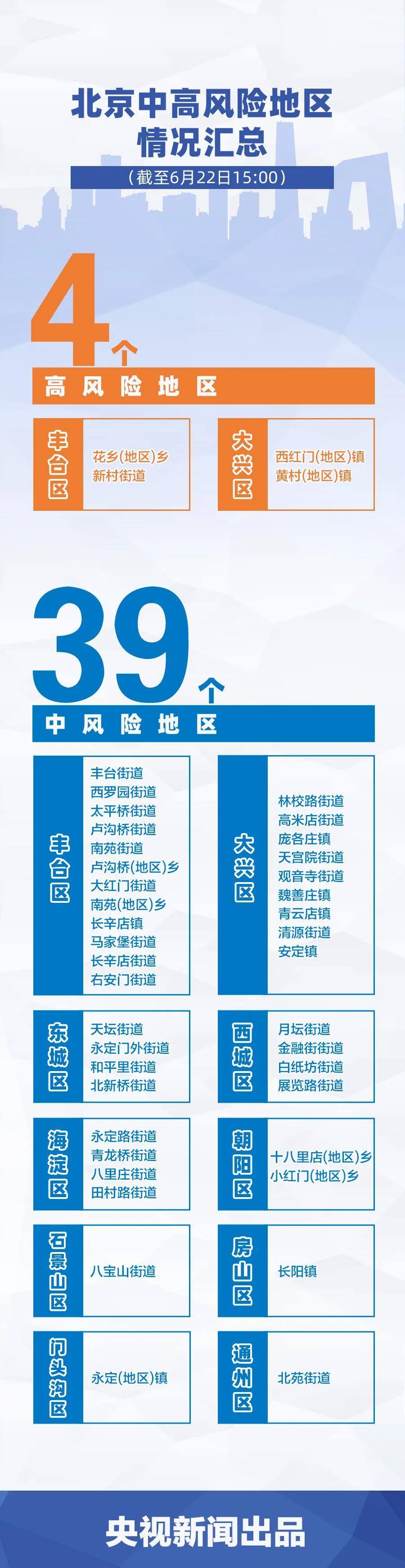 11天236例!北京确诊病例情况汇总,一图了解插图(1)