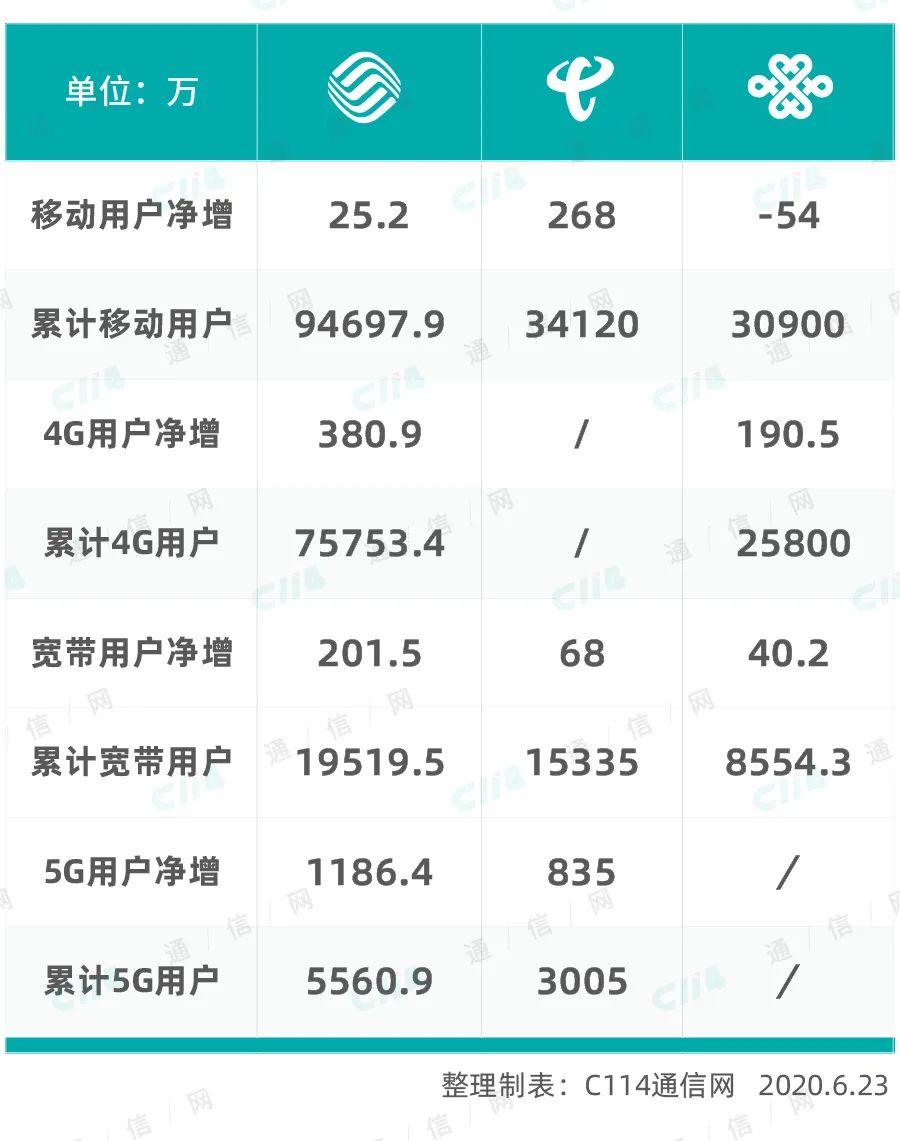 运营商5月份成绩单:5G风景独好 联通依旧缺席
