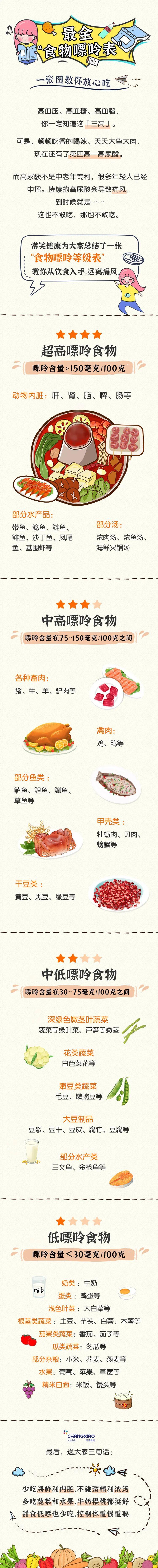 嘌呤食物排行_12月第2周全国最受关注的食品安全新闻(中国食安舆情排行榜)