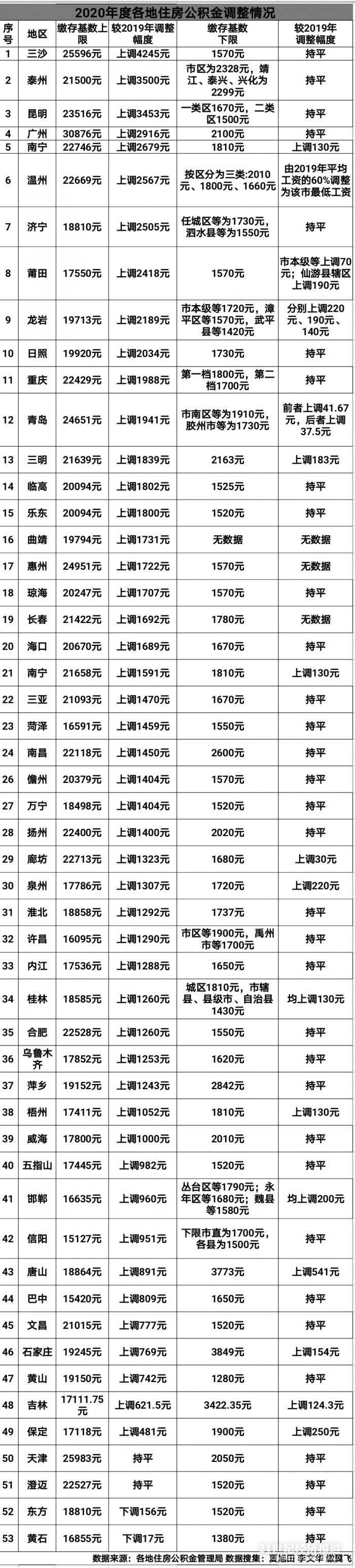 广州、天津等53城住房公积金大调整:缴费基数最高上调4245元