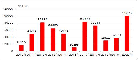 上海5月新建商品住宅销售价格环比上涨0.8%