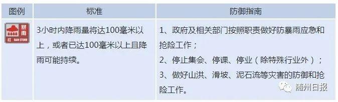 刚刚!武汉中心气象台转发随州市气象台暴雨红色预警信号!