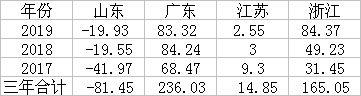 GDP四强省份人口吸引力排名! 广东去年人口净流入83.32万人