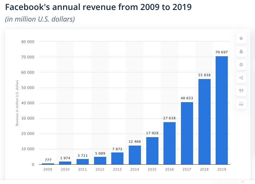 """2009年至2019年Facebook广告营收。/彭博社亿万富翁指数网站 <p>  Facebook被指放任特朗普""""涉暴""""言论</p> <p>  乔治·弗洛伊德死亡事件引起的种族主义讨论在美国持续,社交媒体作为民众对外传递信息的载体,成了街头抗议示威之外的另一个""""主战场""""。许多网民认为,社交媒体对于自家平台上的种族主义和仇恨言论缺乏监管,纵容不良风气。此外,多名Facebook员工辞职抗议公司的决定。5月底,美国总统行政令要求限制社交媒体内容免责的权利。</p> <img id="""