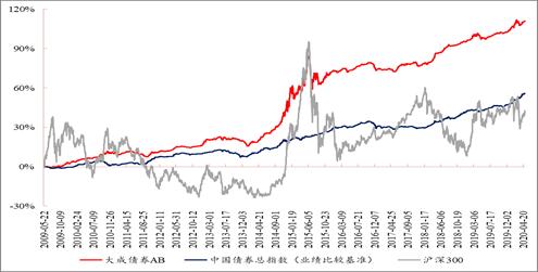 """十七年正收益全市场仅有 大成债券勇夺""""十年持续回报债券型明星基金"""""""