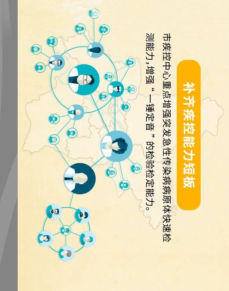 围绕增强应对重大疫情和突发公共卫生事件能力,武汉要打造国家标杆城市