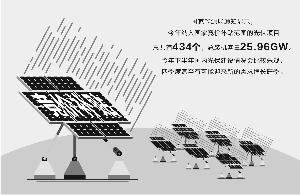 """国家竞价补贴揭晓 光伏装机有望迎来""""加速跑"""""""