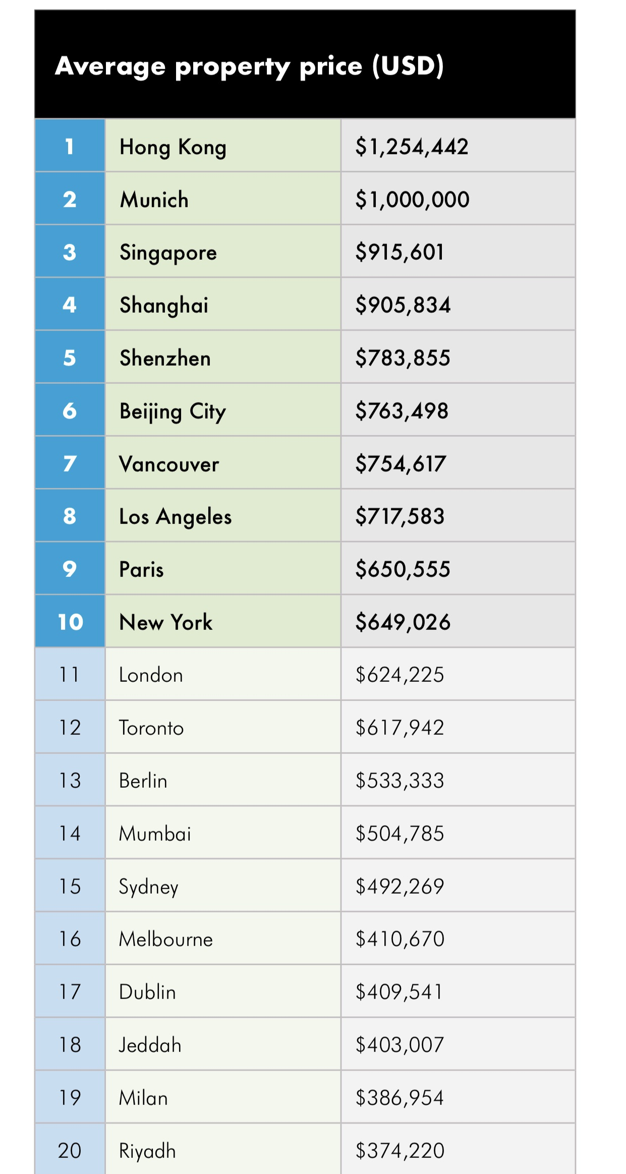 中国香港是全球房价最贵城市 住宅套均价格约892.6万元
