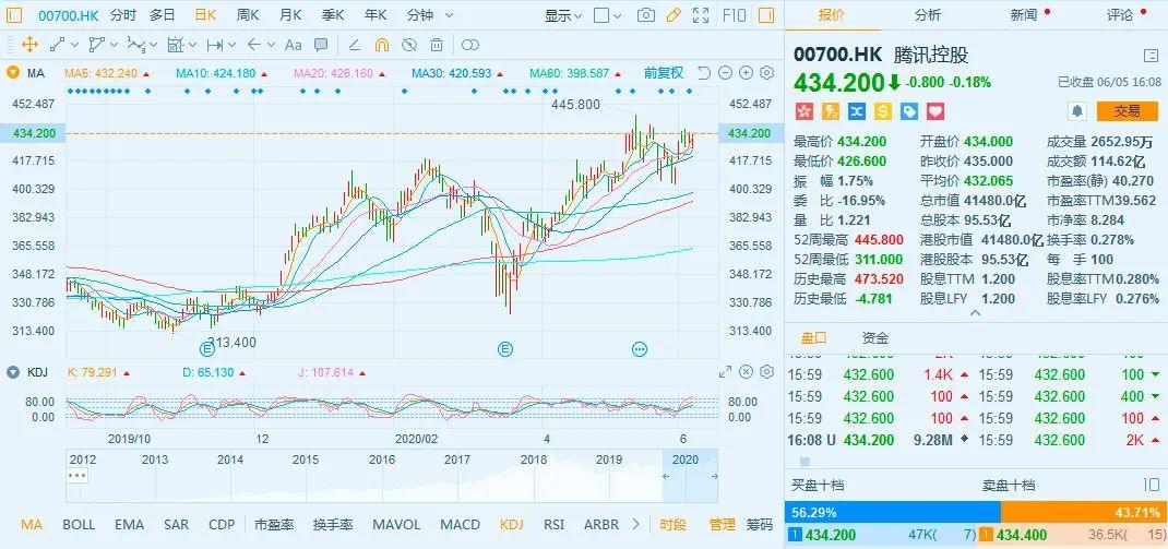腾讯2019年9月以来股价走势图
