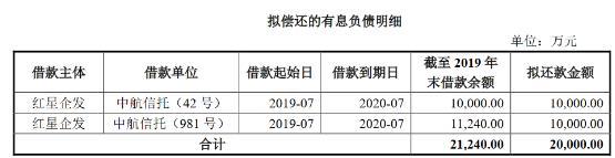 红星美凯龙:成功发行2亿元短期公