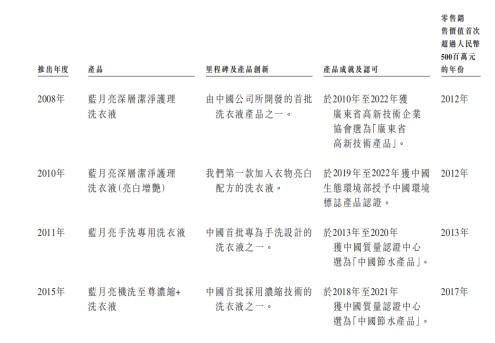 蓝月亮2013年销售额_蓝月亮招股书解析:产供销高效联动 经营效率持续提升__财经头条